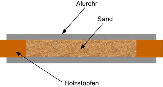 Alurohr biegen mit Sand