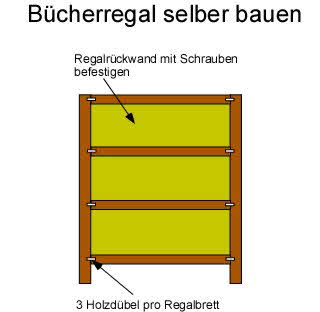 anleitung b cherregal selber bauen aus holz. Black Bedroom Furniture Sets. Home Design Ideas