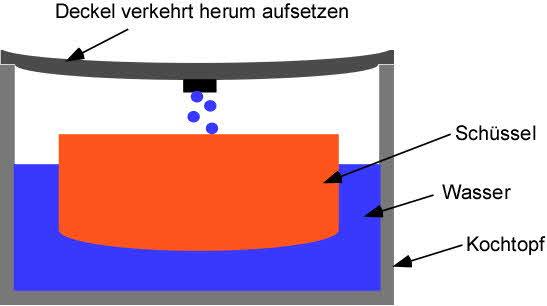 Destiliertes Wasser selber machen