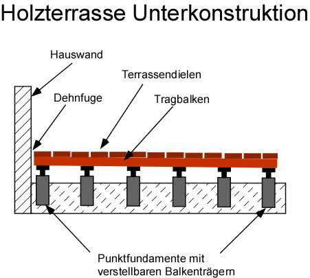 unterkonstruktion holzterrasse abstand ja29 hitoiro. Black Bedroom Furniture Sets. Home Design Ideas