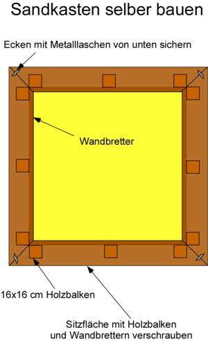 sandkasten eigenbau free sandkasten eigenbau with sandkasten eigenbau fabulous sandkasten. Black Bedroom Furniture Sets. Home Design Ideas