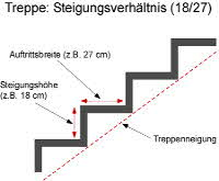 treppe berechnen treppenberechnung. Black Bedroom Furniture Sets. Home Design Ideas