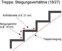 Steigungsverhältniseiner Treppe berechnen
