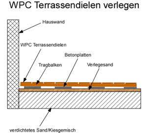 Wpc Terrassendielen Verlegen Wpc Terrassendielen Kunststoff