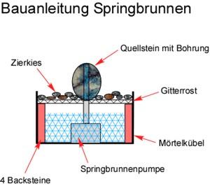Bauanleitung Springbrunnen selber bauen Anleitung Bauplan