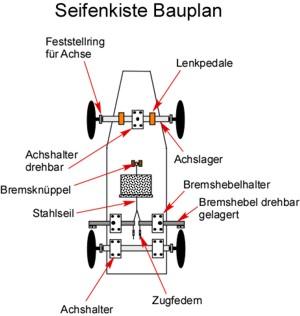 Seifenkiste Bauplan für Lenkung und Bremse