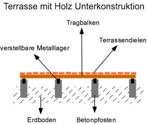 terrasse_holz_unterkonstruktion, Hause deko