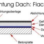Anleitung: Abdichtung Dach Dachabdichtung