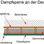 Anleitung: Decke isolieren und Abhängen Kosten