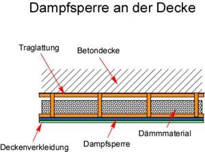 Dampfsperre Decke