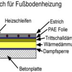 Aufbau: Estrich für Fußbodenheizung