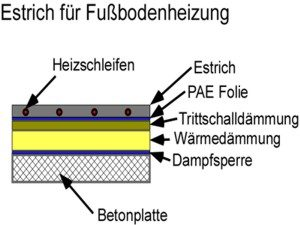 Estrich für Fussbodenheizung: Heizestrich Aufbau