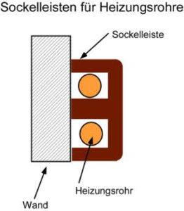 Sockelleisten für Heizungsrohre selber bauen