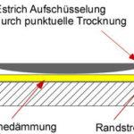 Estrich Trocknungszeit