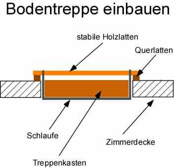 Relativ Bodentreppe einbauen anleitung QJ31
