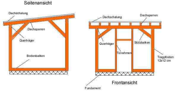 Holzhütte selber bauen