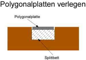 Polygonalplatten im Splittbett verlegen