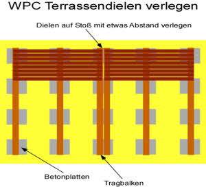 WPC Terrassendielen auf Stoß verlegen
