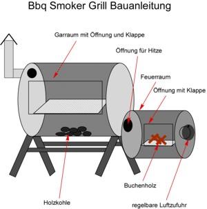 Smoker Grill Bauanleitung: Preis und Kosten