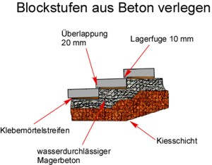 blockstufen aus beton setzen anleitung. Black Bedroom Furniture Sets. Home Design Ideas