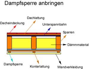 Anleitung: Dampfsperre anbringen