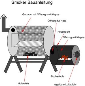 Smoker selber bauen: Bauanleitung Bauplan Ölfass