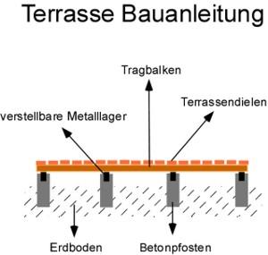 Terrasse Bauanleitung für Holz und WPC