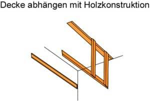 Decke abhängen mit Holzkonstruktion Anleitung