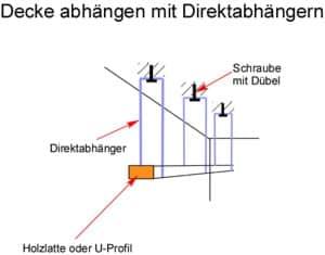 Anleitung: Decke abhängen mit Direktabhänger
