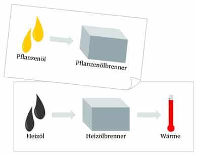 Altölheizung, Altölofen, Altölbrenner Pflanzenölbrenner