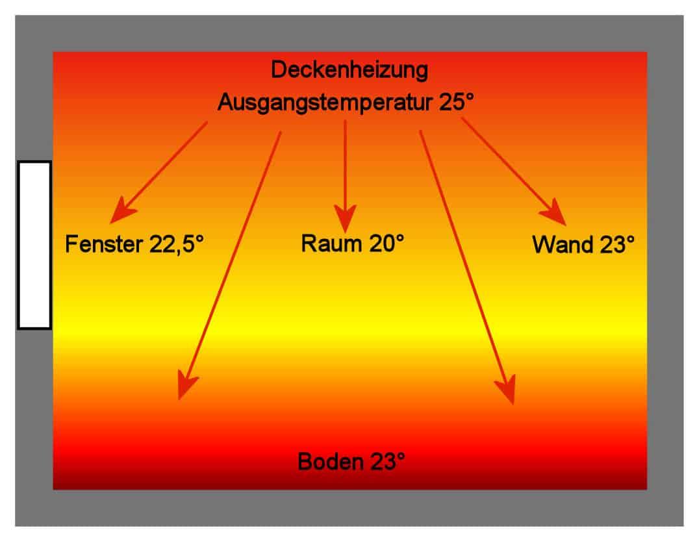 Deckenheizung Funktionsschema