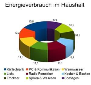 Energieverbrauch Haushalt, Haushaltsgeräte im Durchschnitt
