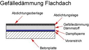 Gefälledämmung Flachdach