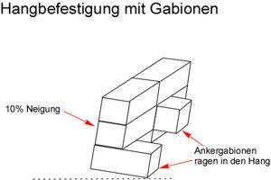 Hang-Befestigung mit Gabionen
