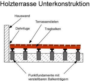 Bauanleitung: Holzterrasse mit Unterkonstruktion