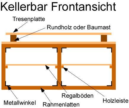 Kellerbar bauen