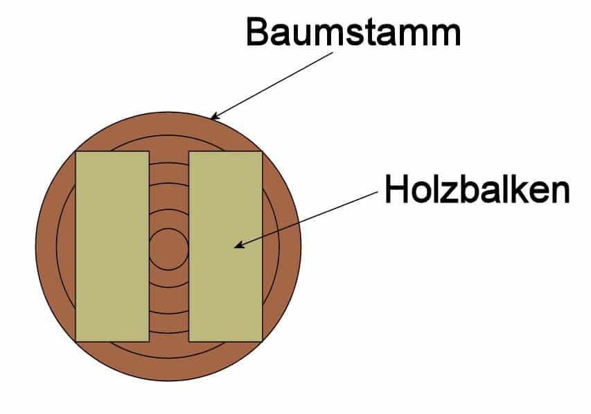 Konstruktionsvollholz: Entfernung der Markbohle
