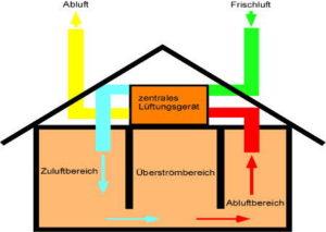 Lüftungsanlage mit Wärmerückgewinnung: Nachteile und Vorteile