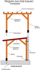 Pergola aus Holz bauen