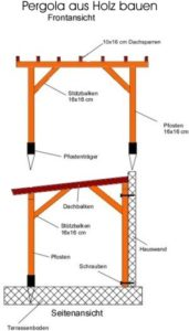 Anleitung: Pergola aus Holz selber bauen