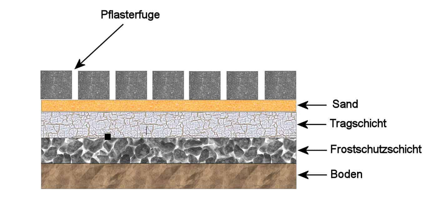 Pflastersteine mit Pflasterfugenmörtel wasserdurchlässig verlegen
