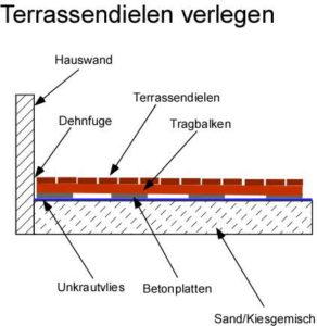 Anleitung: Terrassendielen verlegen