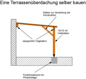 Anleitung: Eine Terrassenüberdachung selber bauen