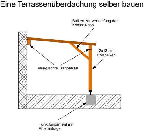 Anleitung: Eine Terrassenüberdachung selber bauen - Frag-den ...