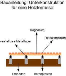 Anleitung: Eine Unterkonstruktion für die Holzterrasse selber bauen