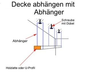 decke abh ngen anleitung und tipps. Black Bedroom Furniture Sets. Home Design Ideas