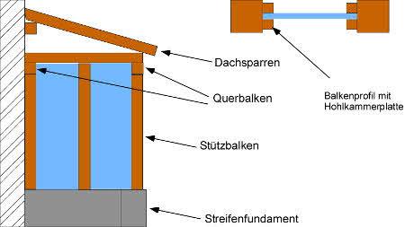 Anleitung: Ein Anlehngewächshaus selber bauen