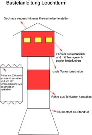 Bastelanleitung Leuchtturm