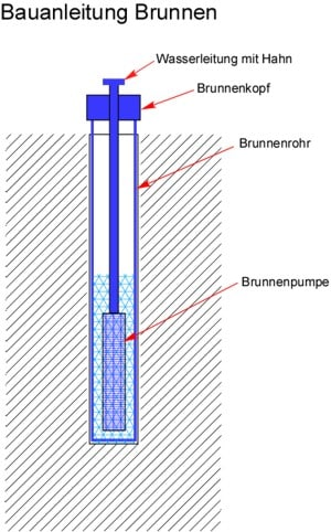 Bauanleitung Brunnen bauen