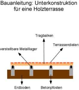 Holzterrasse Bauanleitung Unterkonstruktion